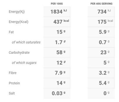 Cherry Bakewell Porridge Nutritional Table