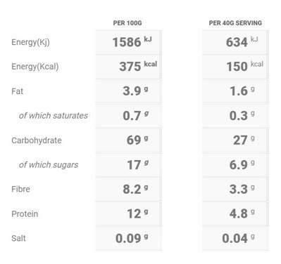 Cinnamon Bun Porridge Nutritional Table