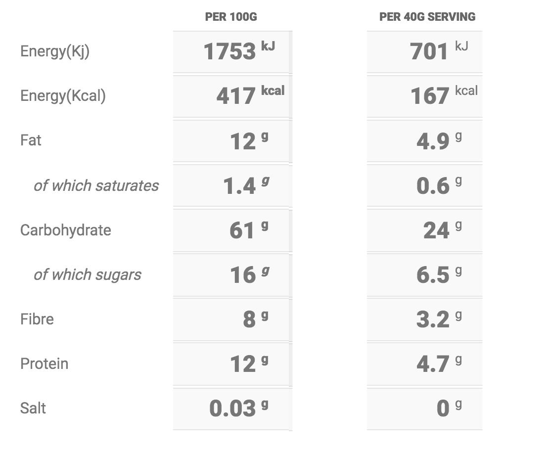 Mince Pie Porridge Nutritional Table