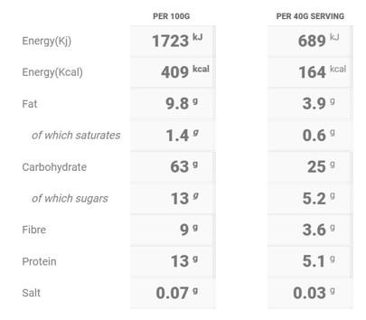 Carrot Cake Porridge Nutritional Table